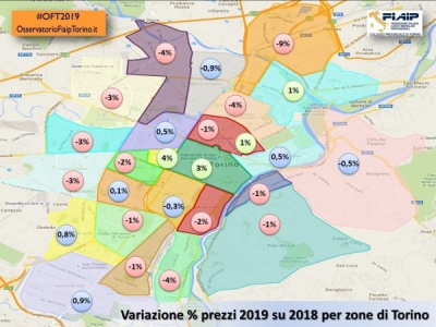 Analisi Osservatorio Immobiliare Prezzi 2019 di Torino