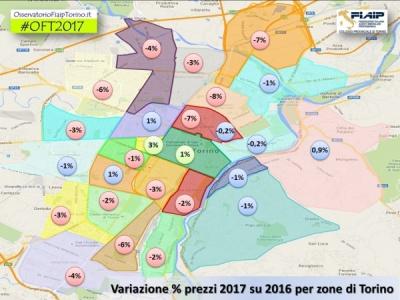 Analisi Osservatorio Immobiliare Prezzi 2017 di Torino